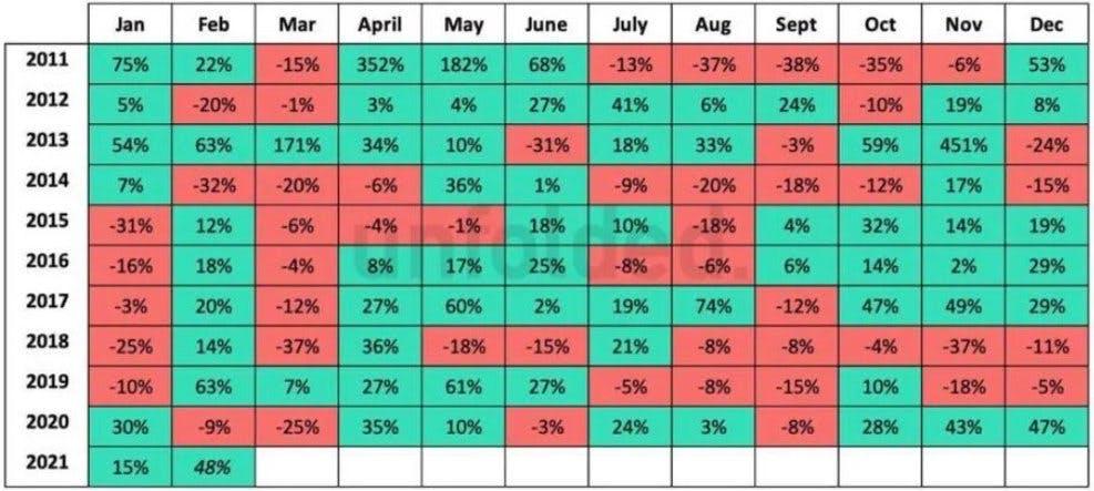 März meist schwach für Bitcoin